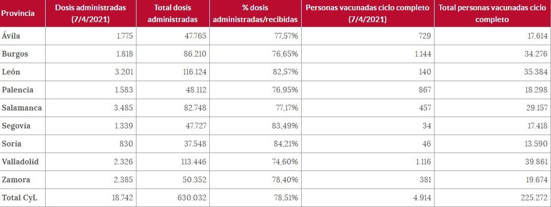 Personas vacunadas a 7 de abril