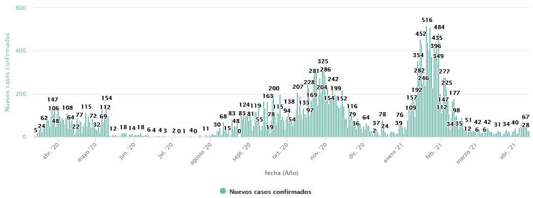 Nuevos casos confirmados de coronavirus a 12 de abril de 2021 en Salamanca