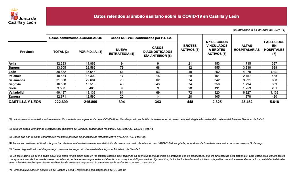 Datos COVID Salamanca