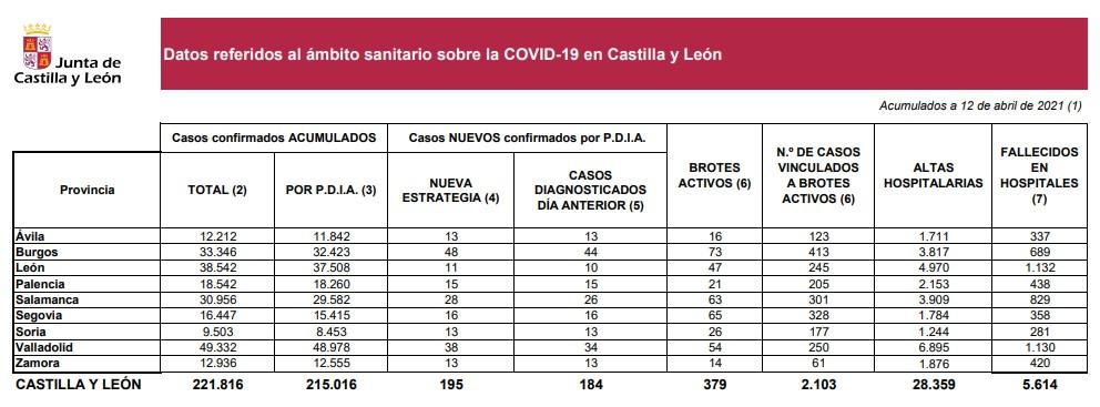 Datos del coronavirus en Salamanca a 12 de abril de 2020
