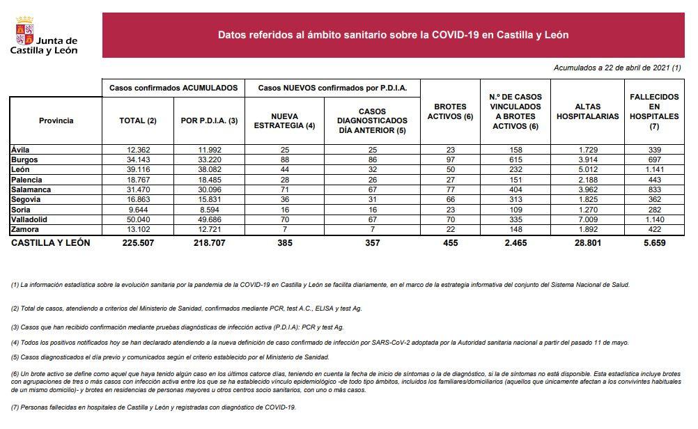 Datos de COVID 19 en Castilla y Leu00f3n el 22 de abril
