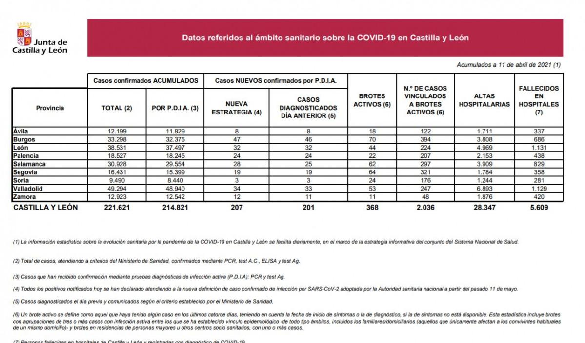 Datos del COVID 19 en Castilla y Leu00f3n el 11 de abril
